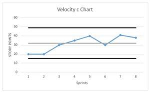 velocity c chart